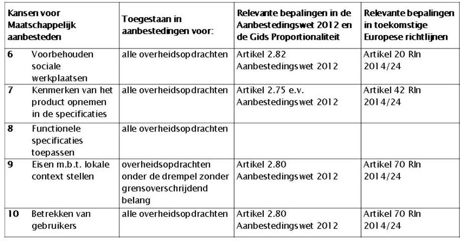 Vermaatschappelijken van aanbestedingsprocedures (figuur-2)