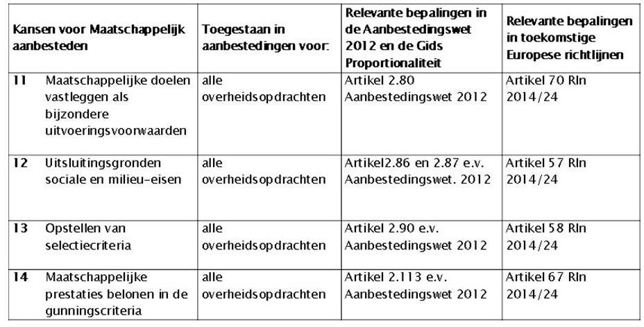 Vermaatschappelijken van aanbestedingsprocedures (figuur-3)
