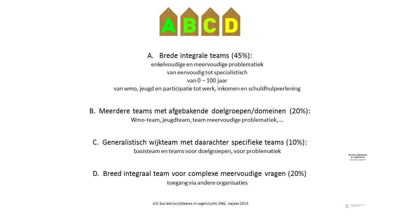 Wijkteams en vrijwilligersorganisaties (figuur)